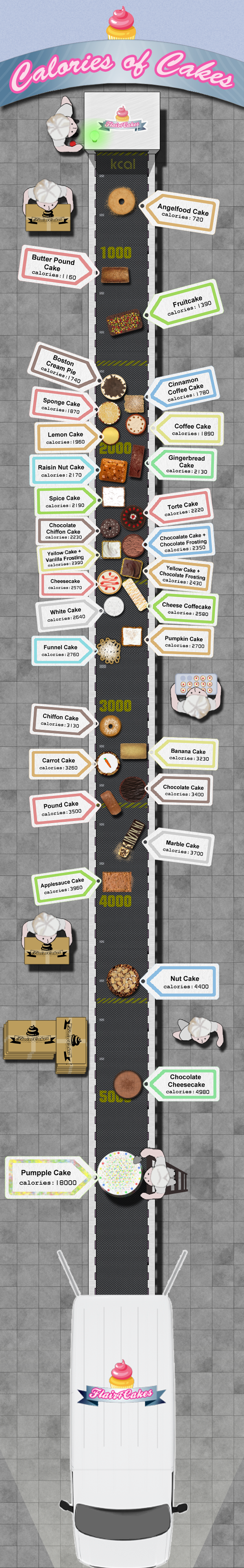 calories of cakes infographic